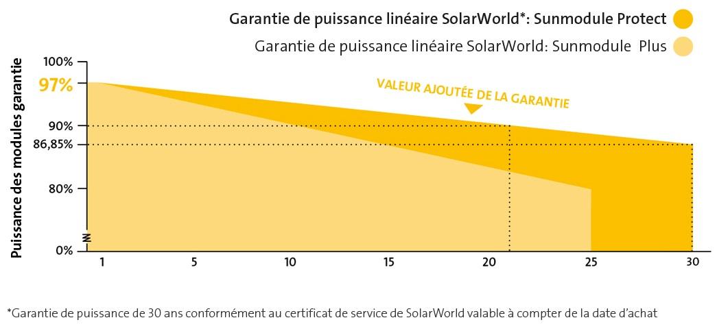 garantie solarworld neonext