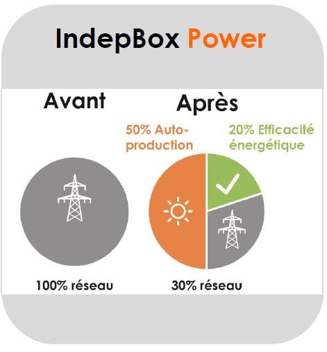 ECONOMIE ELECTRICITE INDEPBOX COMWATT NEONEXT