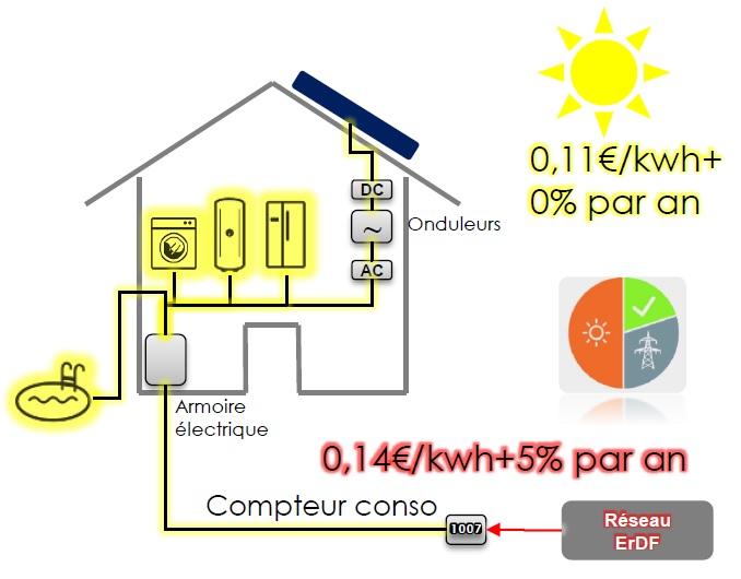 autoconsommation autoproduction photovoltaique neonext 2