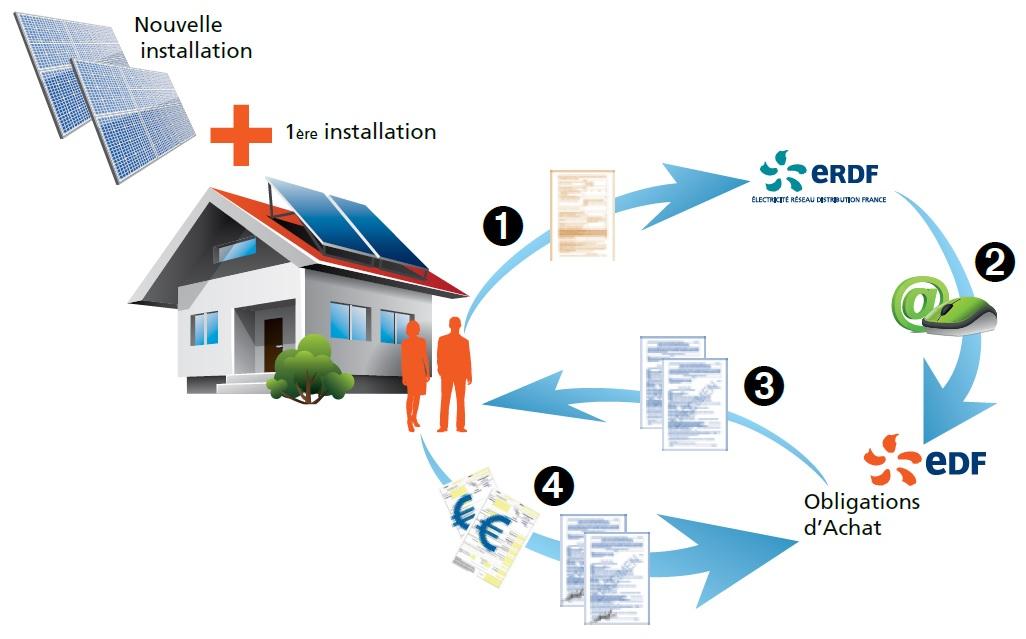 augmentation puissance photovoltaique neonext